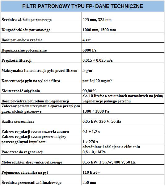 Tabela filtr patronowy FP