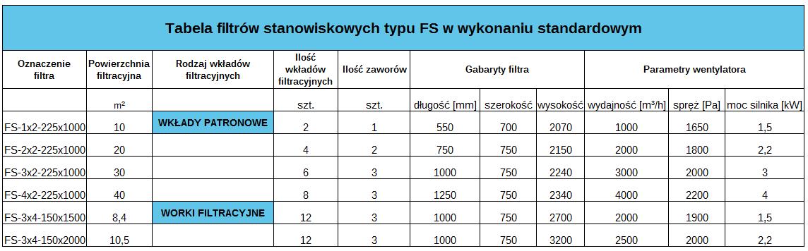 Filtry stanowiskowe FS - dane techniczne