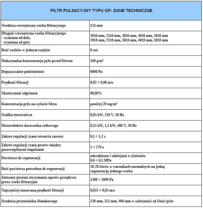 Filtry pulsacyjne GF tabela
