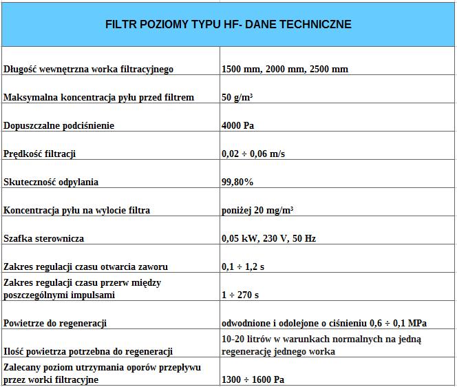HF tabela