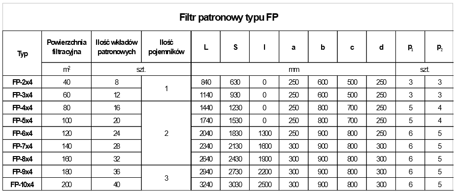 tabela-patronowy-fp